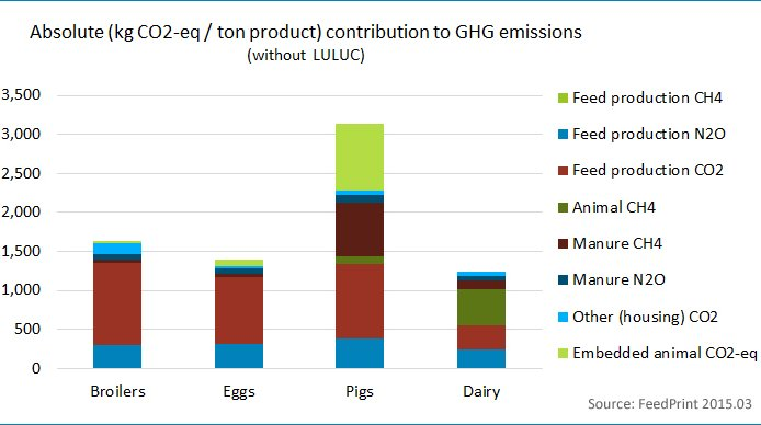 Graph Absolute GHG contribution