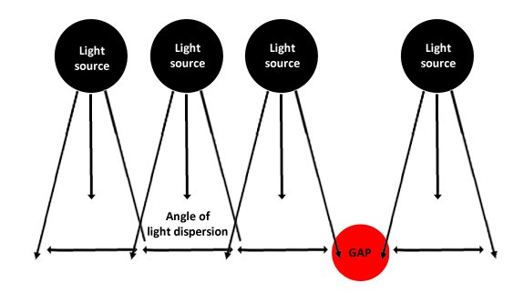 LED beam angle example