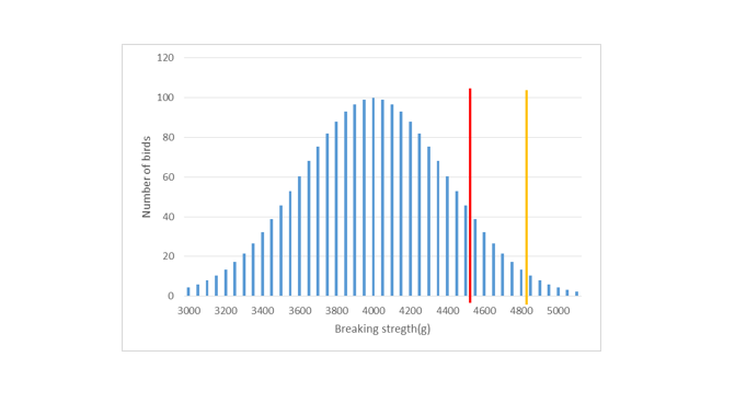 intensity graph