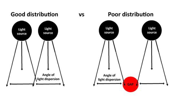 lighting distribution2