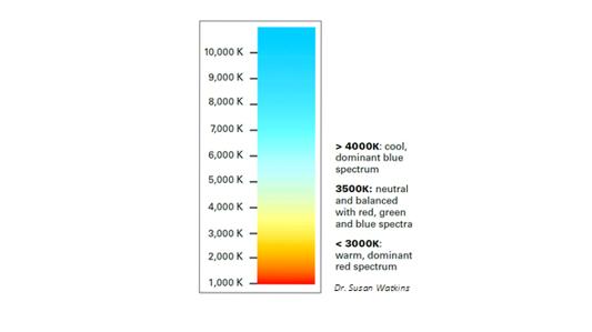 lighting spectrum guide